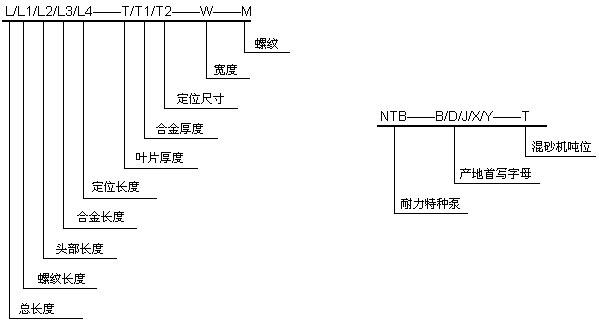 结构特点: 1、叶片体采用中碳钢材质精密铸造,叶片采用硬质合金焊接而成 2、尺寸精度高,重量误差小,使用寿命长 3、叶片定位方式目前分为三种,即八方45定位,螺纹锁紧定位,定位销定位三种方式 混砂机叶片代号说明  混砂机叶片示意图  混砂机叶片技术参数表  可根据用户要求定做。