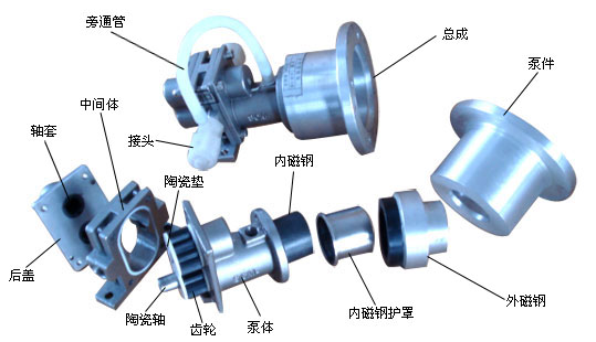scm-c/ct型磁力齿轮泵结构示意图